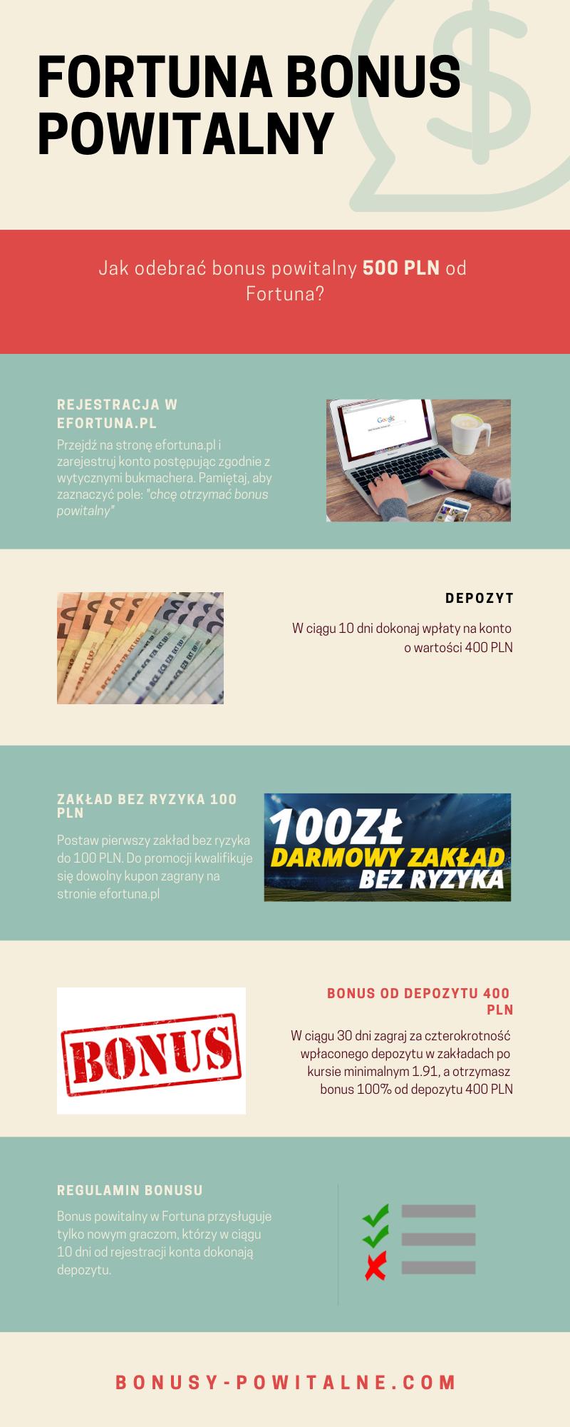 Infografika z bonusem Fortuny