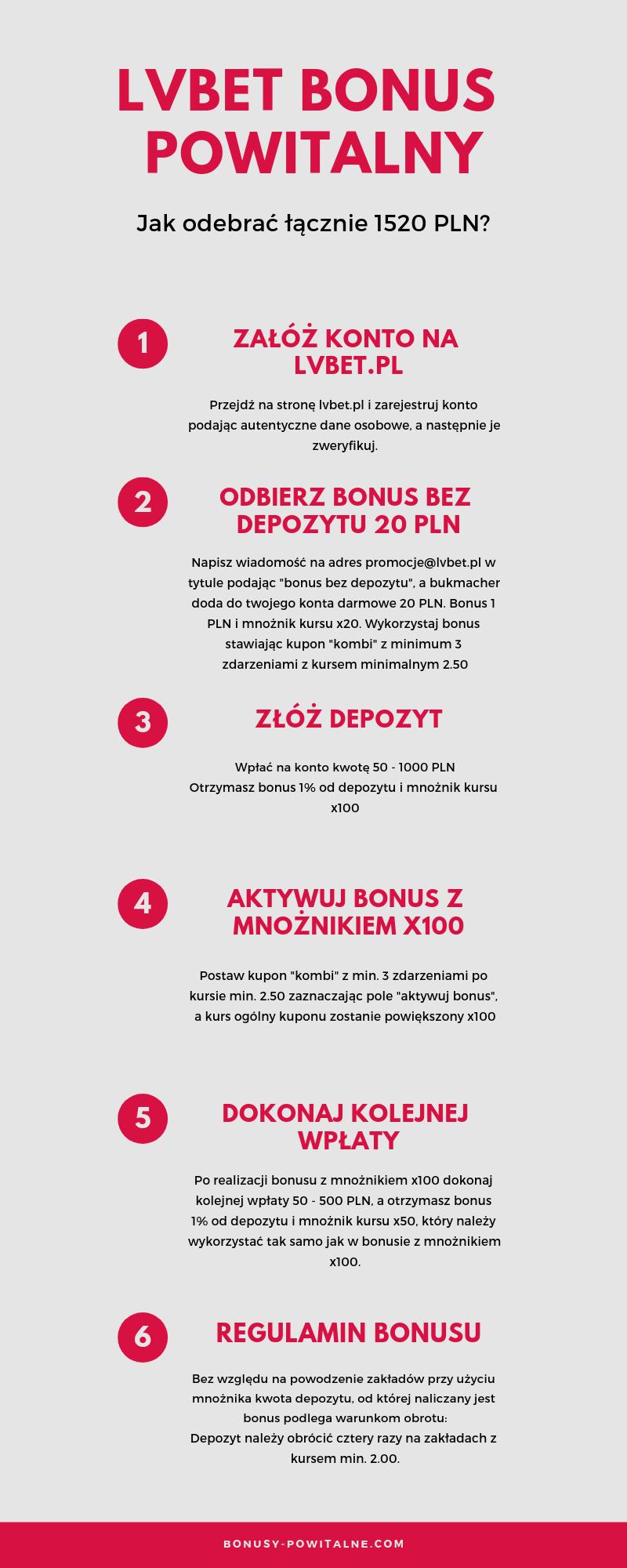 Infografika LVBET bonus