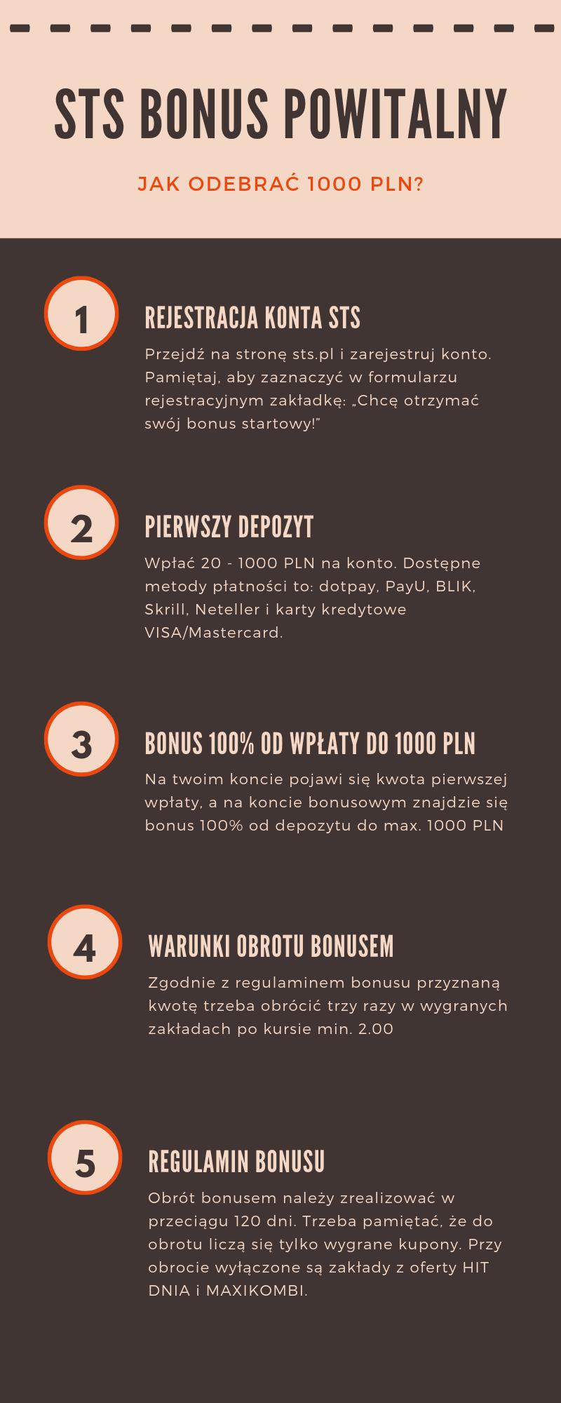 Infografika STS bonus powitalny